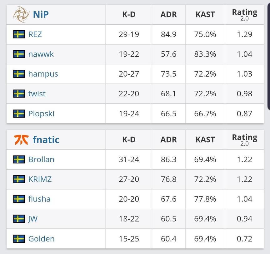 cs_summit6:fnatic 2-0 NiP赢下瑞典德比